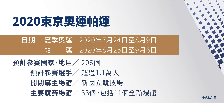 2020東京奧運簡介