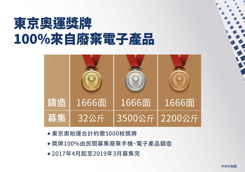 為了舉辦奧帕運,主辦單位在2017年4月到2019年3月間,向民間募集不用的手機與電子產品,並從回收電子資源中取出稀有金屬,作為獎牌製作原料。(中央社製圖)