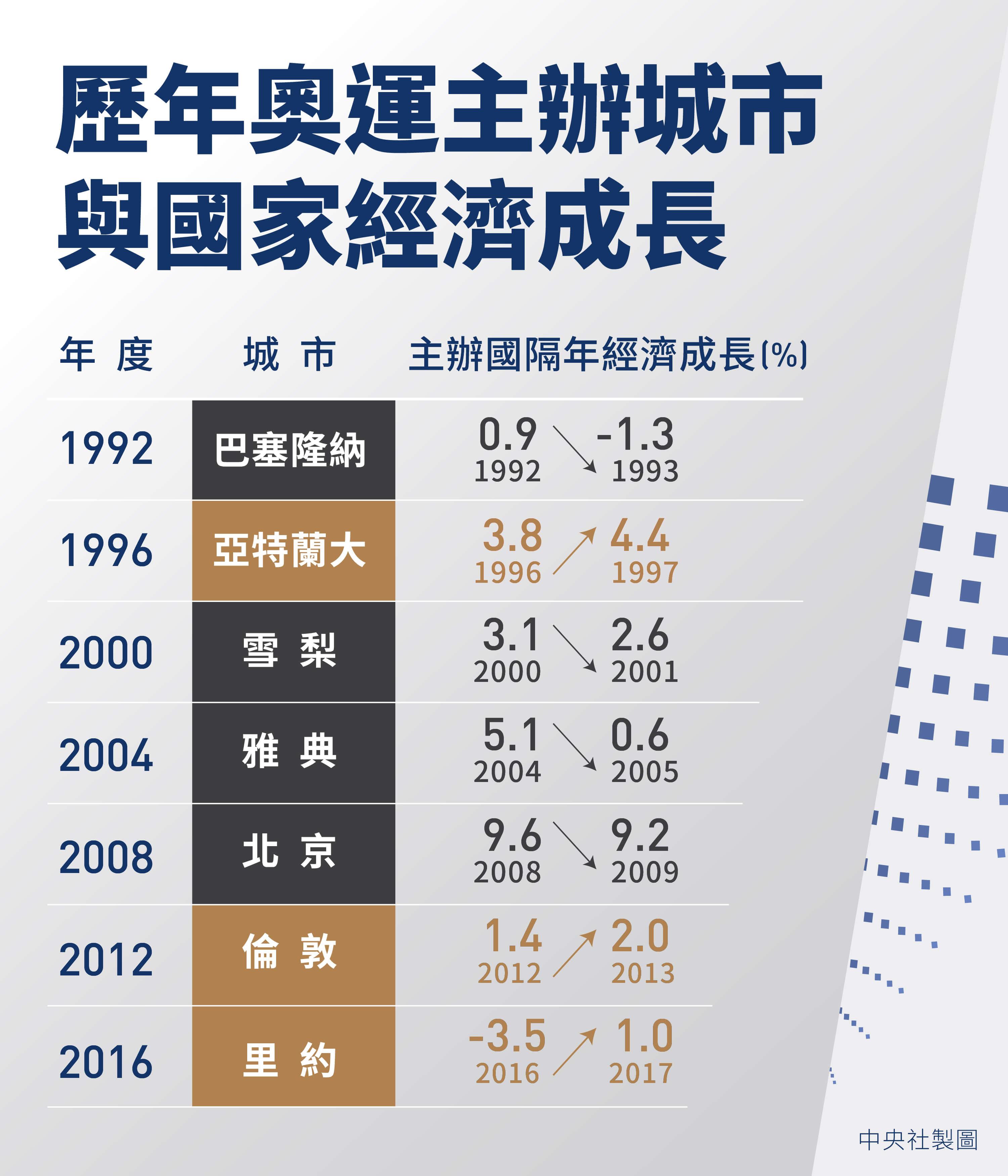 觀察從1990年代以來7個主辦奧運的國家,在奧運結束後陷入景氣衰退的只有1992年巴塞隆納奧運的主辦國西班牙,其他6次奧運主辦國在舉辦奧運後,隔年經濟成長率都是正成長。(中央社製圖)