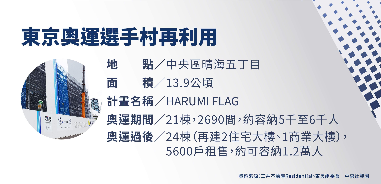 東奧選手村賽後將轉為住宅銷售,希望打造未來城市HARUMI FLAG。(中央社製圖)